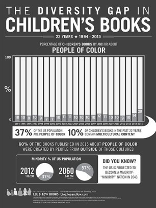 Childrens Books Infographic 2016