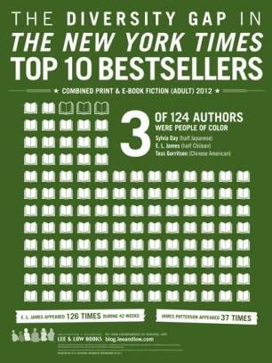 NYT Bestsellers Infographic 18 24 V3