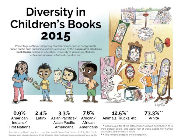 diversityinchildrensbooks2015_f